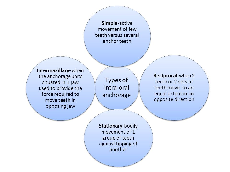 Types of intra-oral anchorage Simple-active movement of few teeth versus several anchor teeth Reciprocal-when 2 teeth or 2 sets of teeth move to an eq