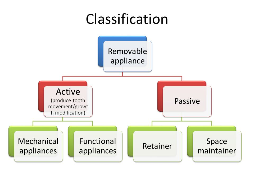 Classification Removable appliance Active (produce tooth movement/growt h modification) Mechanical appliances Functional appliances PassiveRetainer Sp