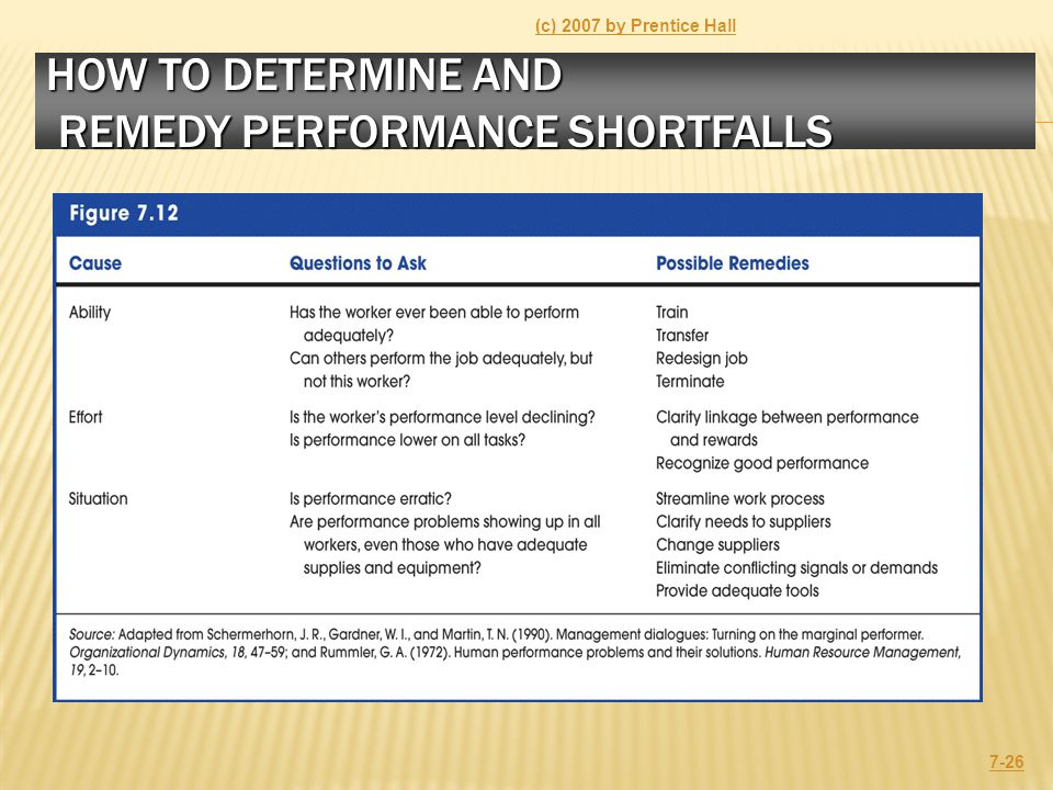 HOW TO DETERMINE AND REMEDY PERFORMANCE SHORTFALLS (c) 2007 by Prentice Hall 7-26