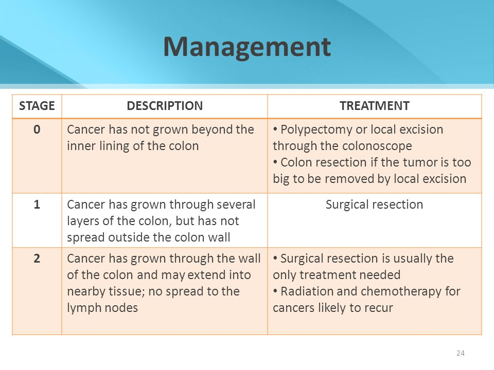 Management STAGEDESCRIPTIONTREATMENT 0Cancer has not grown beyond the inner lining of the colon Polypectomy or local excision through the colonoscope