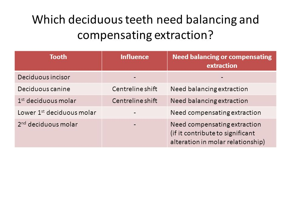 Which deciduous teeth need balancing and compensating extraction? ToothInfluenceNeed balancing or compensating extraction Deciduous incisor-- Deciduou