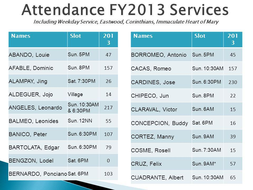 Attendance FY2013 Services Including Weekday Service, Eastwood, Corinthians, Immaculate Heart of Mary NamesSlot201 3 ABANDO, Louie Sun. 5PM 47 AFABLE,