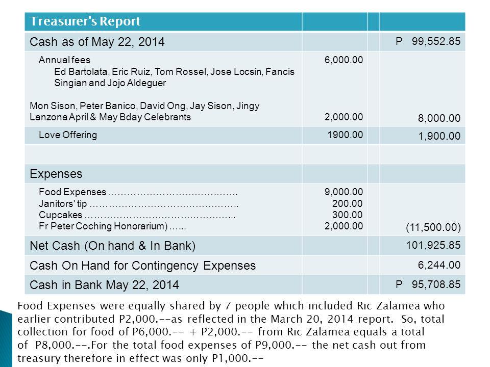 Treasurer s Report Cash as of May 22, 2014 P 99,552.85 Annual fees Ed Bartolata, Eric Ruiz, Tom Rossel, Jose Locsin, Fancis Singian and Jojo Aldeguer Mon Sison, Peter Banico, David Ong, Jay Sison, Jingy Lanzona April & May Bday Celebrants 6,000.00 2,000.00 8,000.00 Love Offering1900.00 1,900.00 Expenses Food Expenses …………………………….…….