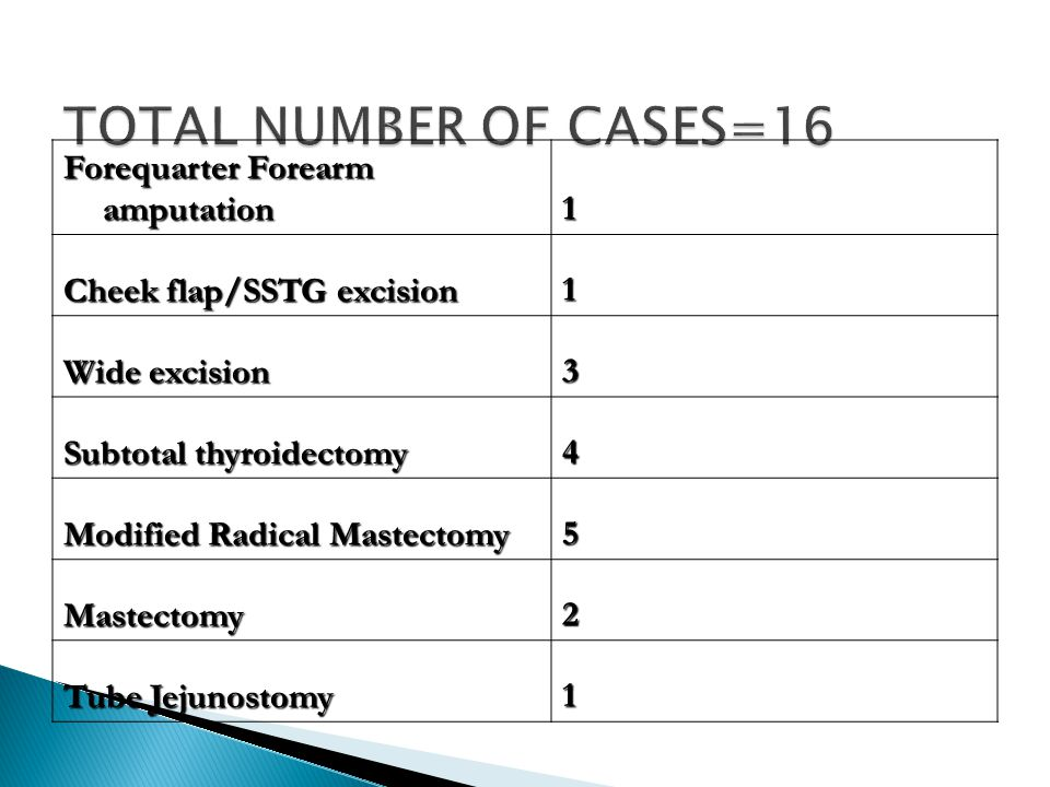 Forequarter Forearm amputation 1 Cheek flap/SSTG excision 1 Wide excision 3 Subtotal thyroidectomy 4 Modified Radical Mastectomy 5 Mastectomy2 Tube Jejunostomy 1