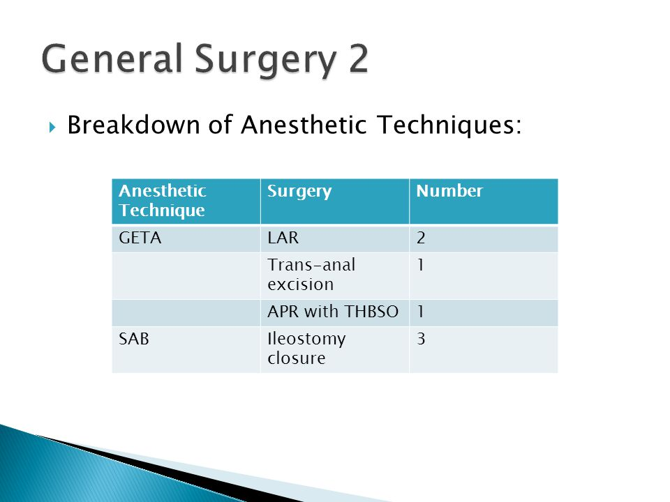  Breakdown of Anesthetic Techniques: Anesthetic Technique SurgeryNumber GETALAR2 Trans-anal excision 1 APR with THBSO1 SABIleostomy closure 3