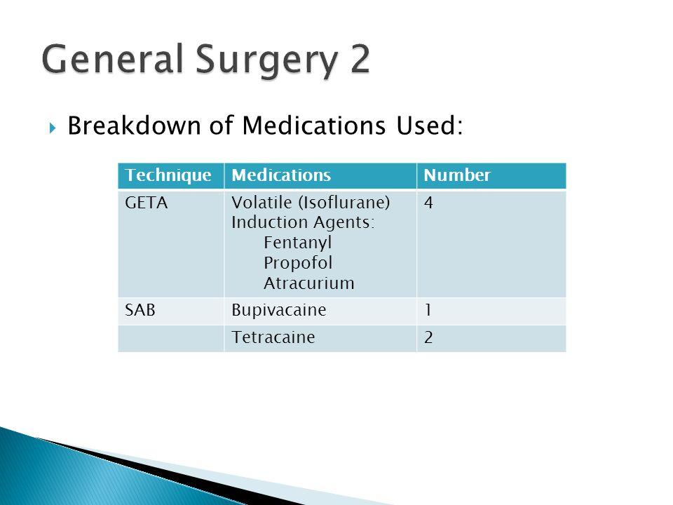  Breakdown of Medications Used: TechniqueMedicationsNumber GETAVolatile (Isoflurane) Induction Agents: Fentanyl Propofol Atracurium 4 SABBupivacaine1 Tetracaine2