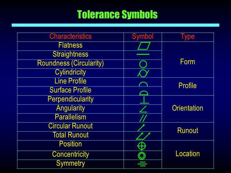 Tolerance Symbols CharacteristicsSymbolType Flatness Form Straightness Roundness (Circularity) Cylindricity Line Profile Profile Surface Profile Perpe