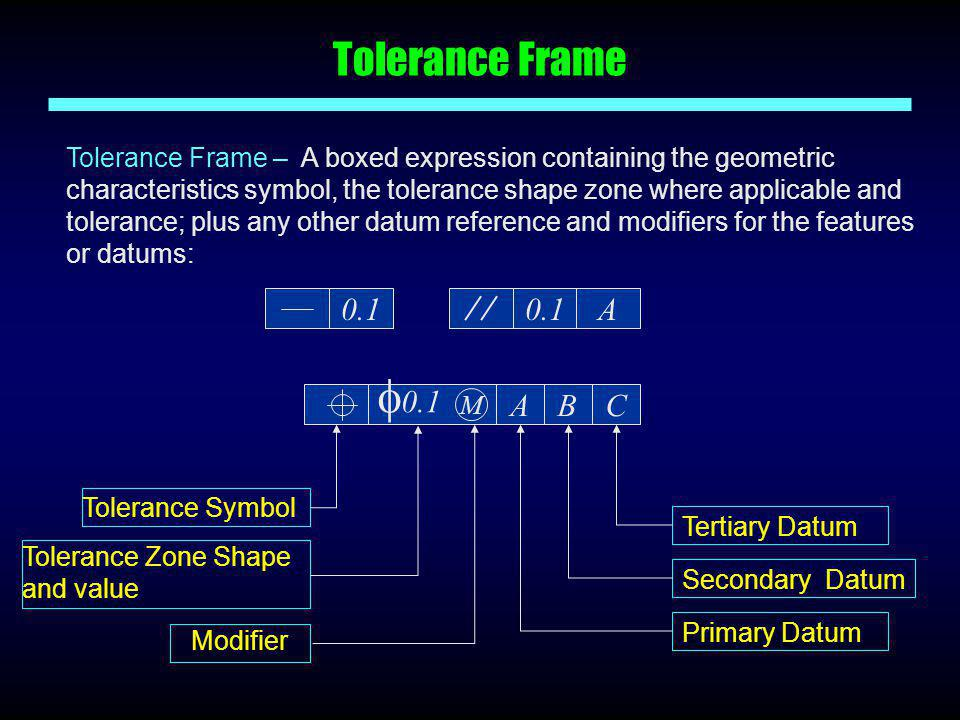 Tolerance Frame Tolerance Frame – A boxed expression containing the geometric characteristics symbol, the tolerance shape zone where applicable and to