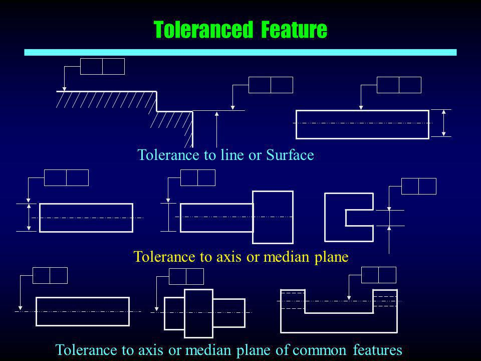Toleranced Feature Tolerance to line or Surface Tolerance to axis or median plane Tolerance to axis or median plane of common features