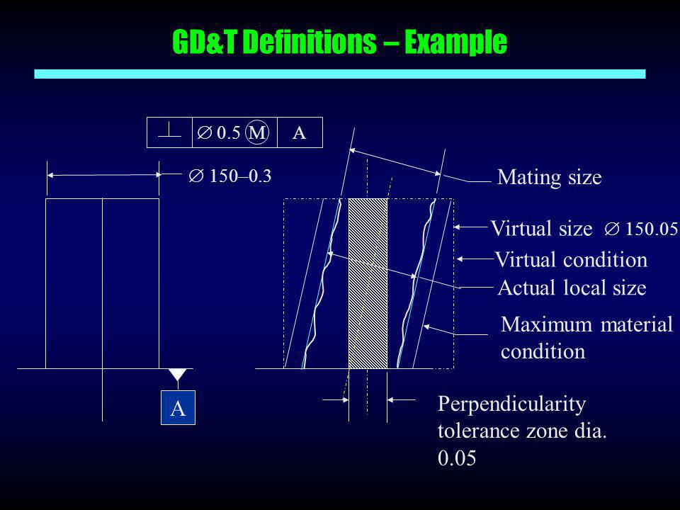 GD&T Definitions – Example ` Perpendicularity tolerance zone dia. 0.05 Mating size Virtual size  150.05 Virtual condition Maximum material condition