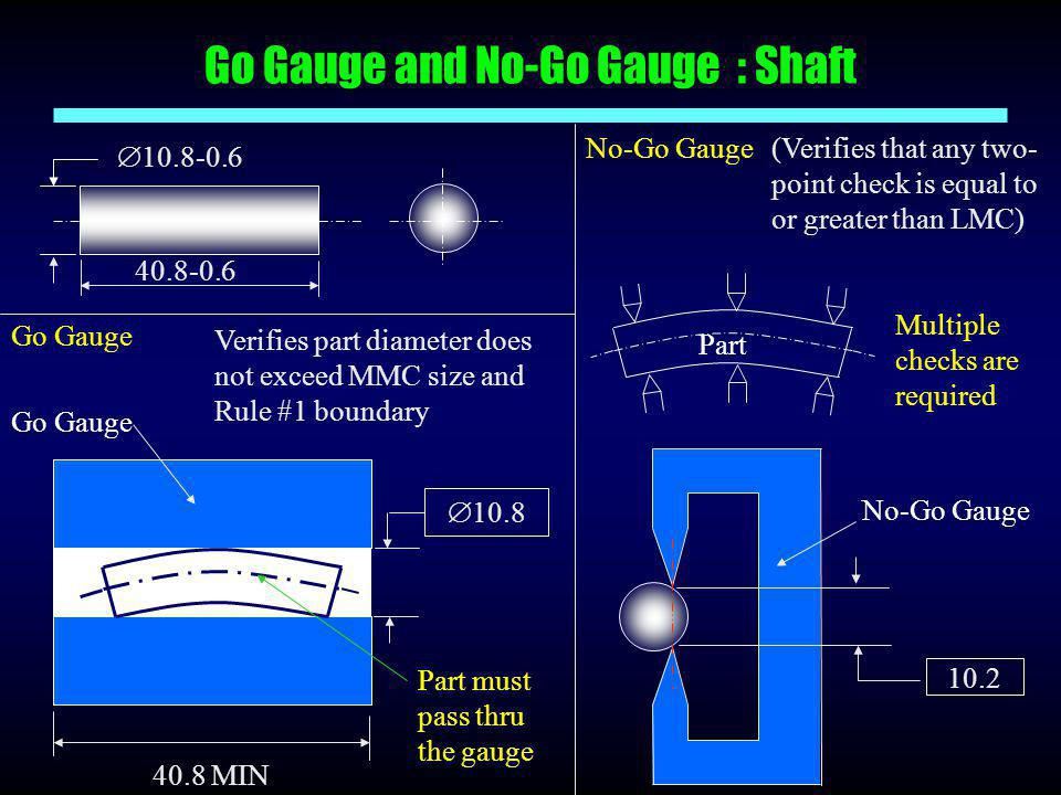 Go Gauge and No-Go Gauge : Shaft  10.8-0.6 40.8-0.6  10.8 40.8 MIN Go Gauge Verifies part diameter does not exceed MMC size and Rule #1 boundary Par