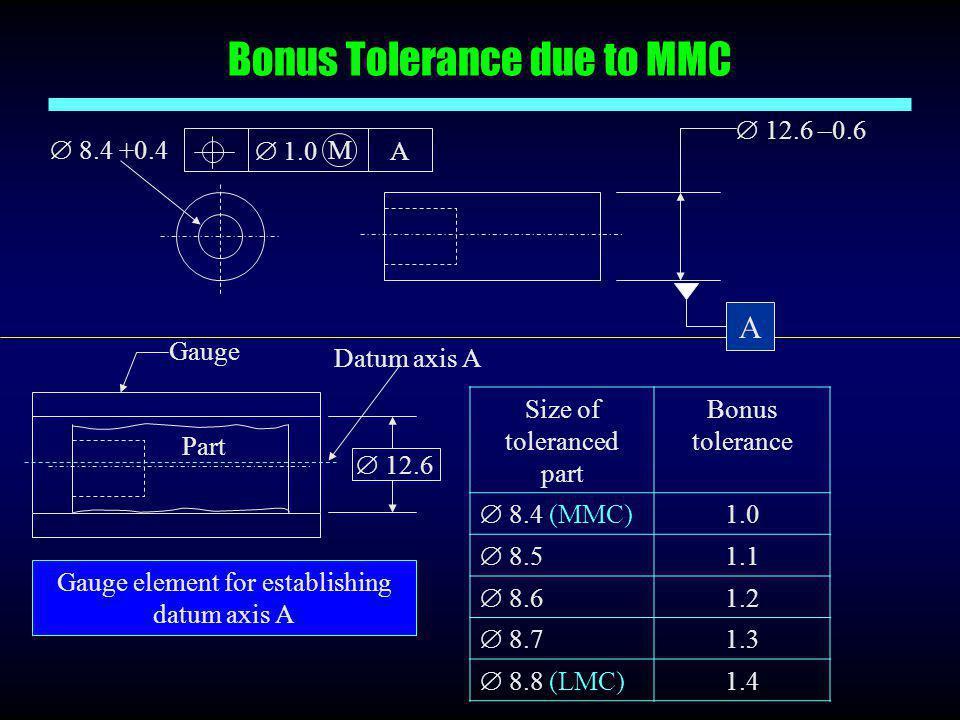Bonus Tolerance due to MMC Gauge Datum axis A  12.6 Part Gauge element for establishing datum axis A Size of toleranced part Bonus tolerance  8.4 (M