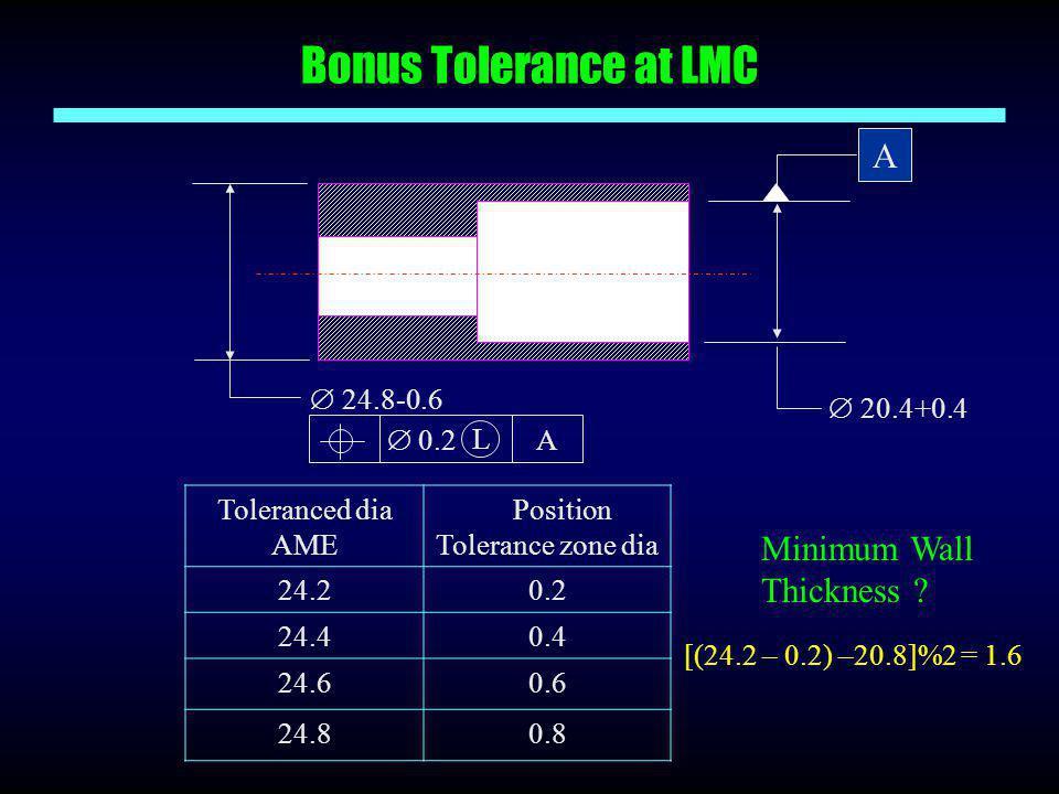 Bonus Tolerance at LMC Toleranced dia AME Position Tolerance zone dia 24.20.2 24.40.4 24.60.6 24.80.8  20.4+0.4 A  0.2 A L  24.8-0.6 Minimum Wall T