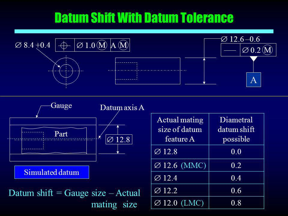 Datum Shift With Datum Tolerance Datum shift = Gauge size – Actual mating size Datum axis A Gauge  12.8 Part Simulated datum  8.4 +0.4  1.0 A MM A