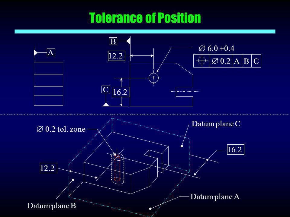 Tolerance of Position  6.0 +0.4 C  0.2 ABC 16.2 12.2 B A 16.2 12.2  0.2 tol. zone Datum plane A Datum plane B Datum plane C