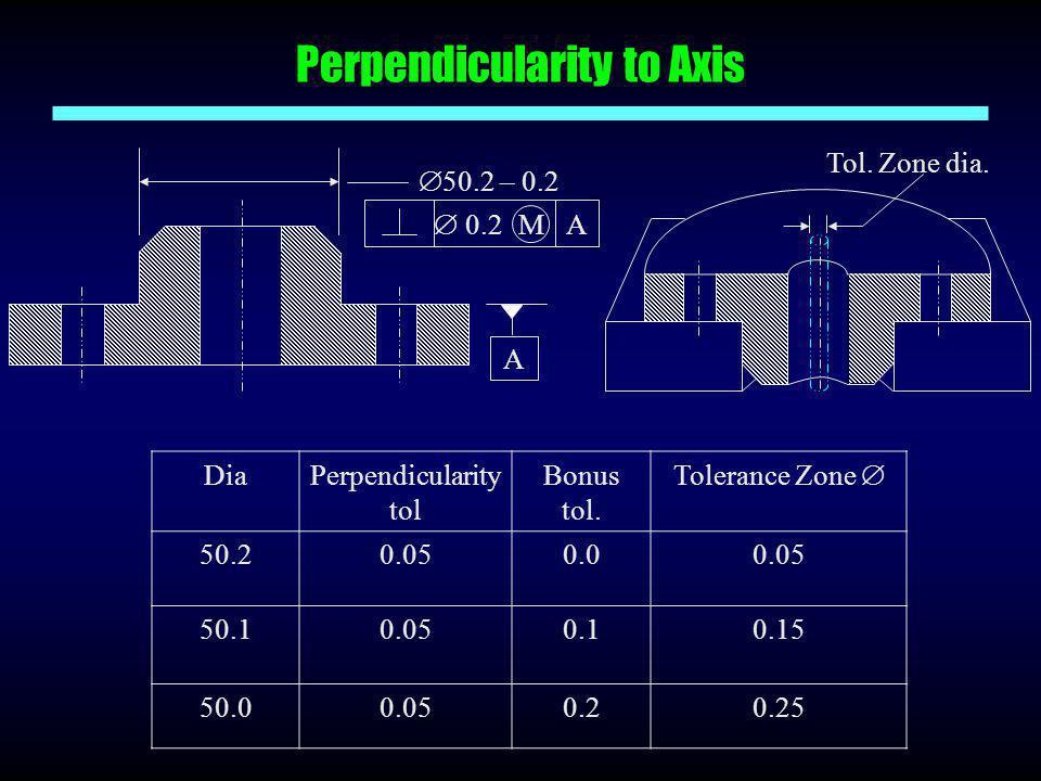 Perpendicularity to Axis DiaPerpendicularity tol Bonus tol. Tolerance Zone  50.20.050.00.05 50.10.050.10.15 50.00.050.20.25  50.2 – 0.2  0.2 A M A