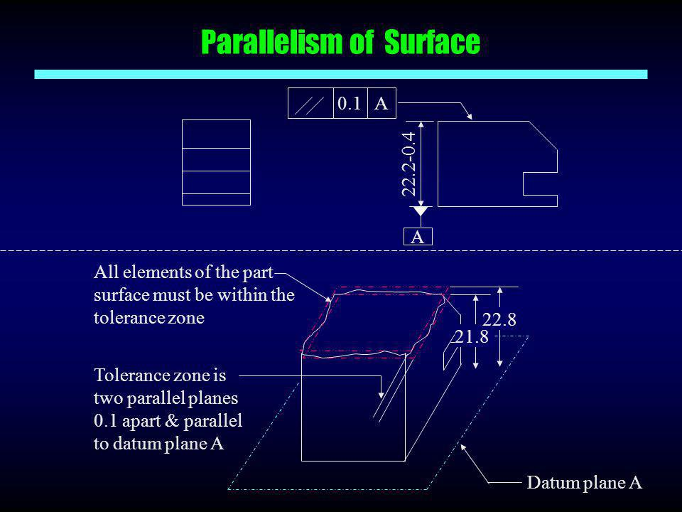 Parallelism of Surface A 22.2-0.4 0.1A Datum plane A All elements of the part surface must be within the tolerance zone Tolerance zone is two parallel