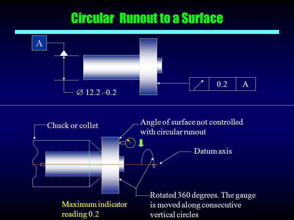 Circular Runout to a Surface A  12.2 –0.2 0.2A Chuck or collet Datum axis Rotated 360 degrees. The gauge is moved along consecutive vertical circles