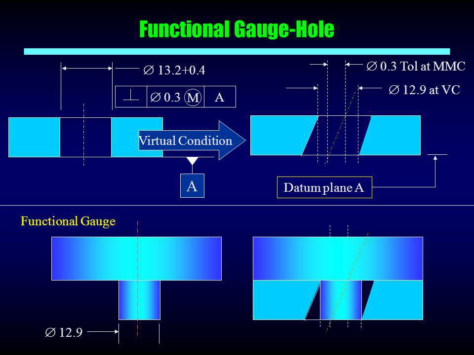 Functional Gauge-Hole  12.9 Functional Gauge  0.3 A M  13.2+0.4 A  12.9 at VC  0.3 Tol at MMC Datum plane A Virtual Condition