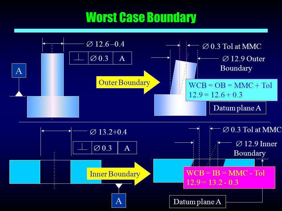 Worst Case Boundary  0.3 A  12.6 –0.4 A  0.3 A  13.2+0.4 A  12.9 Inner Boundary  0.3 Tol at MMC Datum plane A  12.9 Outer Boundary Datum plane