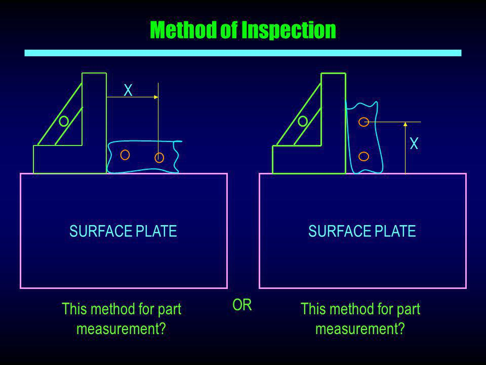 Method of Inspection This method for part measurement? SURFACE PLATE X This method for part measurement? SURFACE PLATE X OR