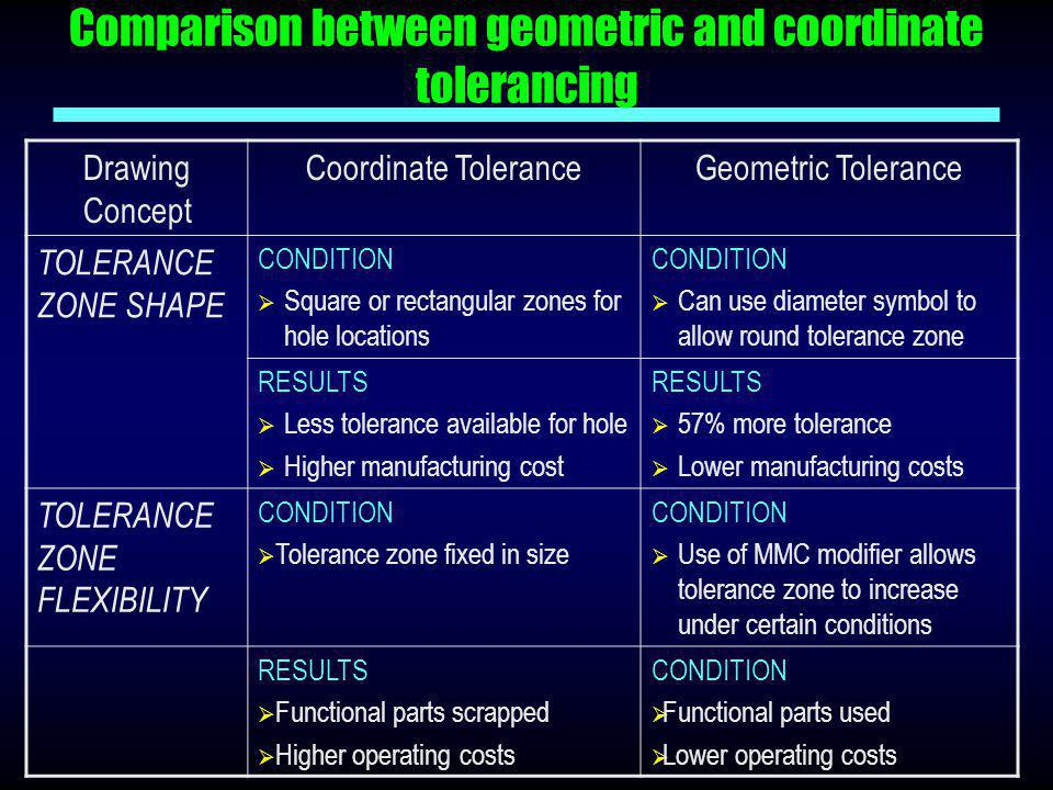 Comparison between geometric and coordinate tolerancing Drawing Concept Coordinate ToleranceGeometric Tolerance TOLERANCE ZONE SHAPE CONDITION  Squar