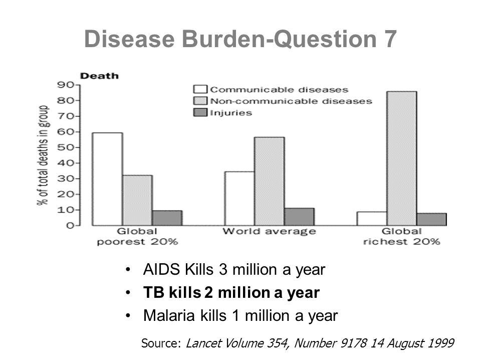 Disease Burden-Question 7 AIDS Kills 3 million a year TB kills 2 million a year Malaria kills 1 million a year Source: Lancet Volume 354, Number 9178
