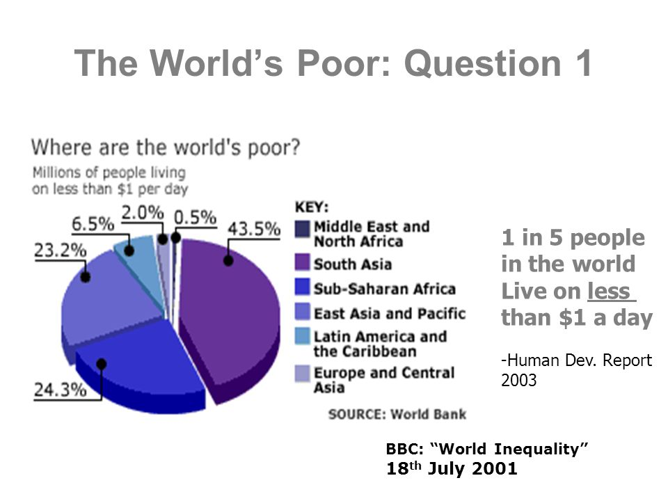 The World's Poor: Question 1 BBC: World Inequality 18 th July 2001 1 in 5 people in the world Live on less than $1 a day -Human Dev.