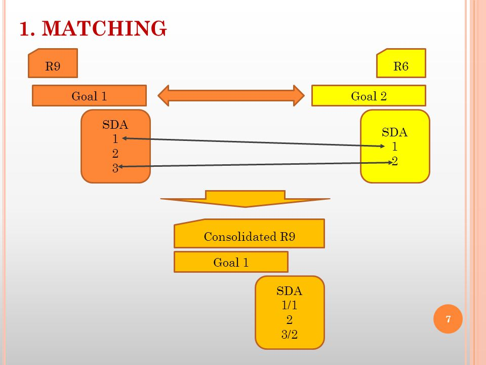 1. MATCHING R9 Goal 1 SDA 1 2 3 R6 Goal 2 SDA 1 2 Consolidated R9 Goal 1 SDA 1/1 2 3/2 7