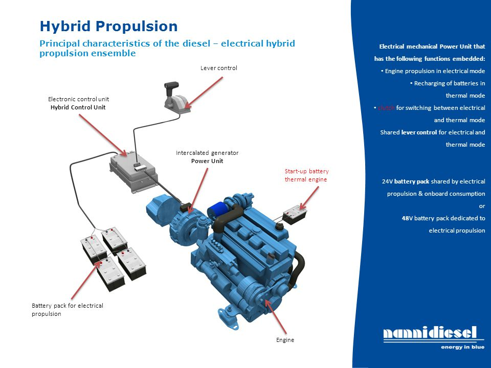 Hybrid Propulsion Principal characteristics of the diesel – electrical hybrid propulsion ensemble Electrical mechanical Power Unit that has the follow