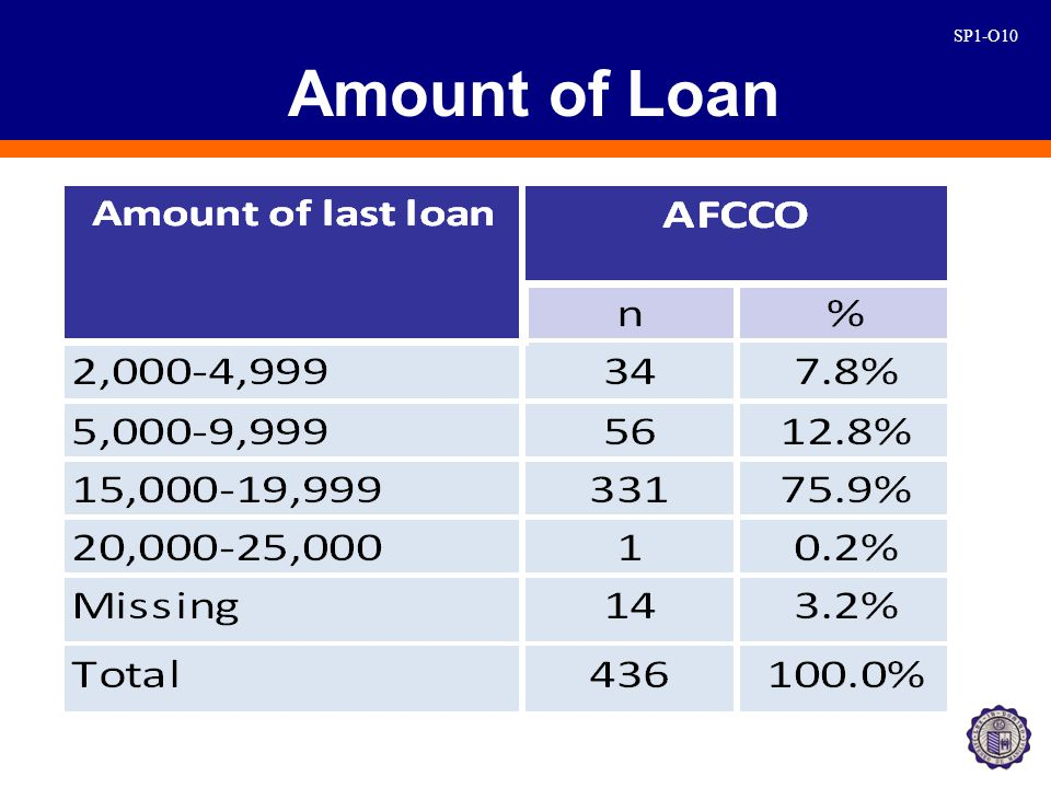 SP1-O10 Amount of Loan