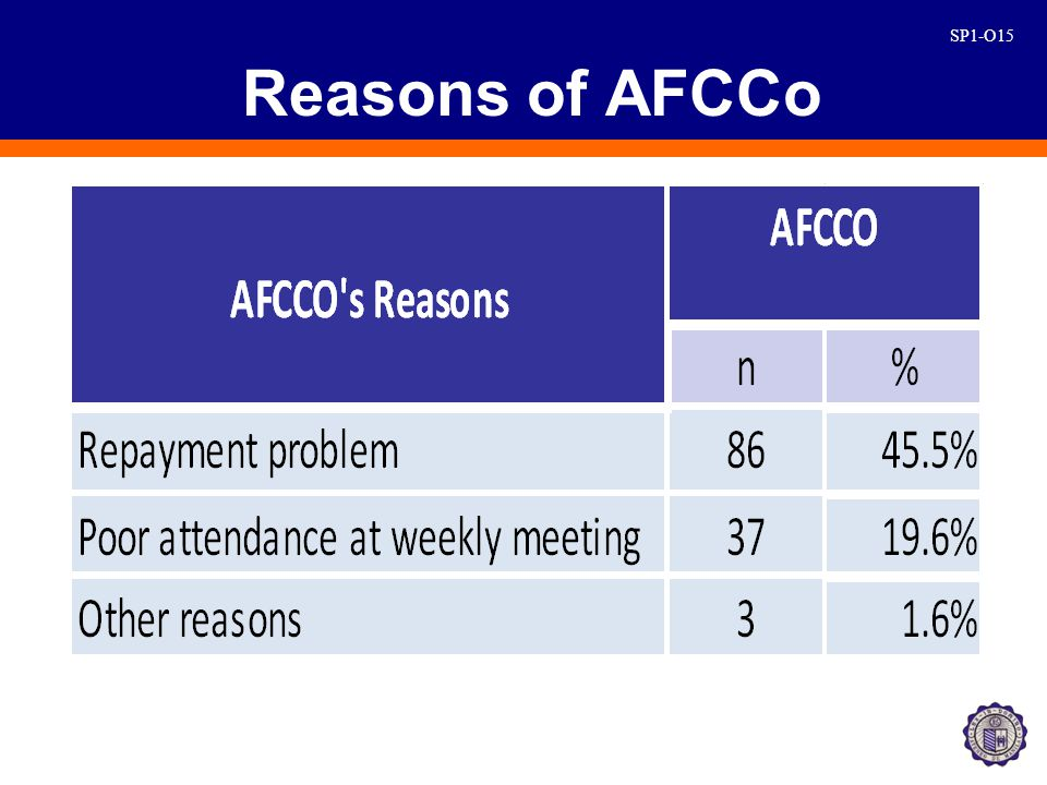 SP1-O15 Reasons of AFCCo