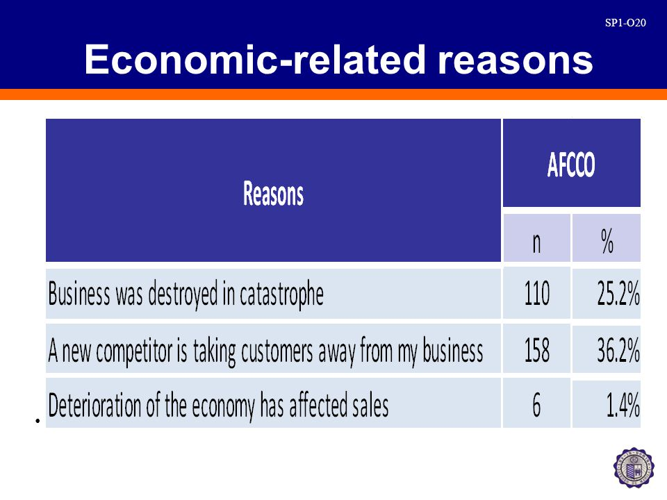 SP1-O20 Economic-related reasons.