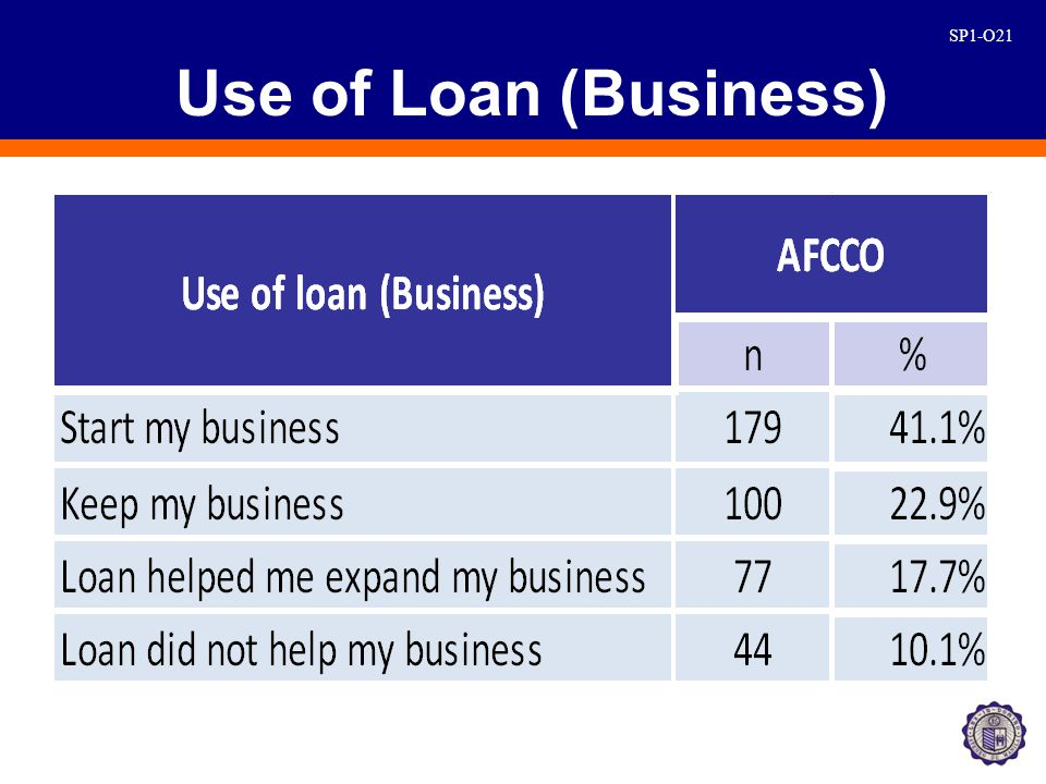 SP1-O21 Use of Loan (Business)