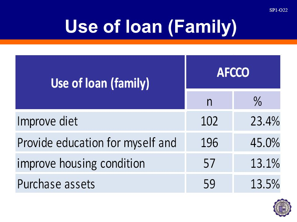 SP1-O22 Use of loan (Family)