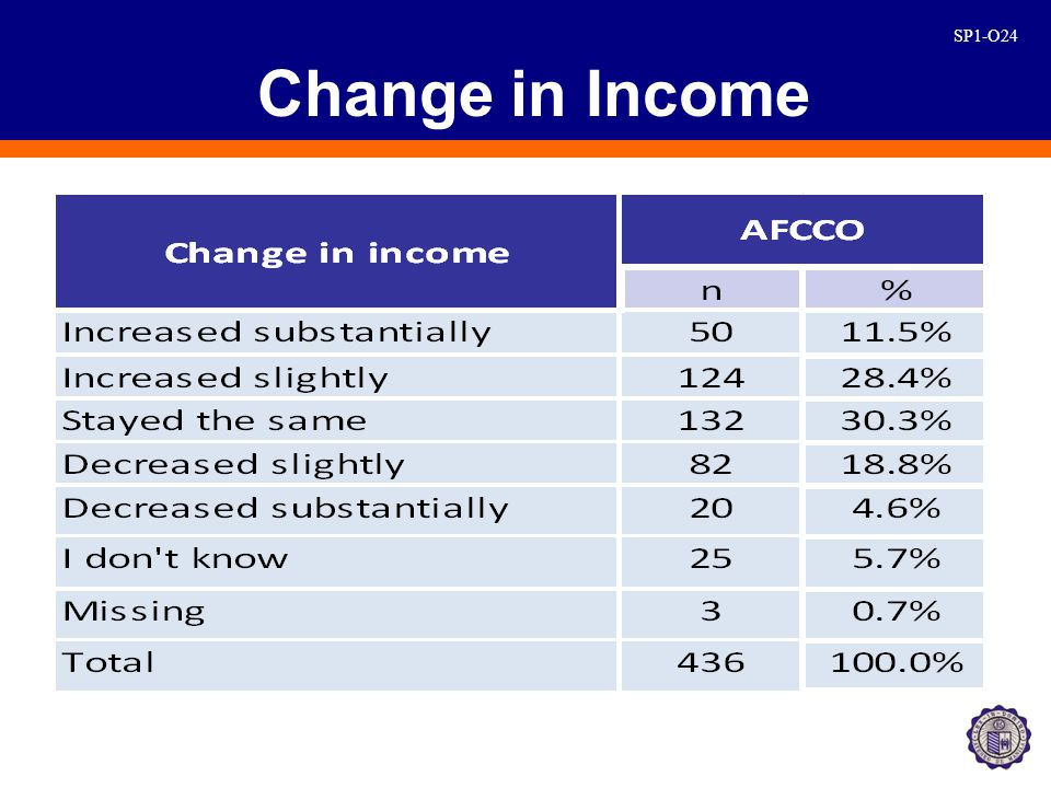 SP1-O24 Change in Income