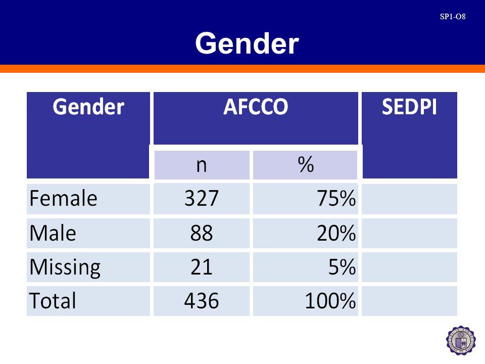 SP1-O8 Gender