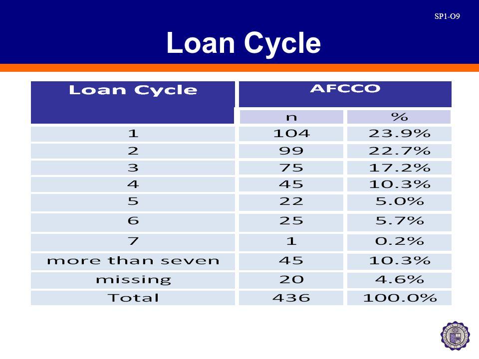 SP1-O10 Amount of Loan