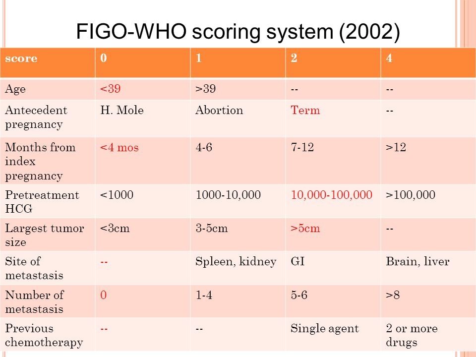 score0124 Age<39>39-- Antecedent pregnancy H. MoleAbortionTerm-- Months from index pregnancy <4 mos4-67-12>12 Pretreatment HCG <10001000-10,00010,000-