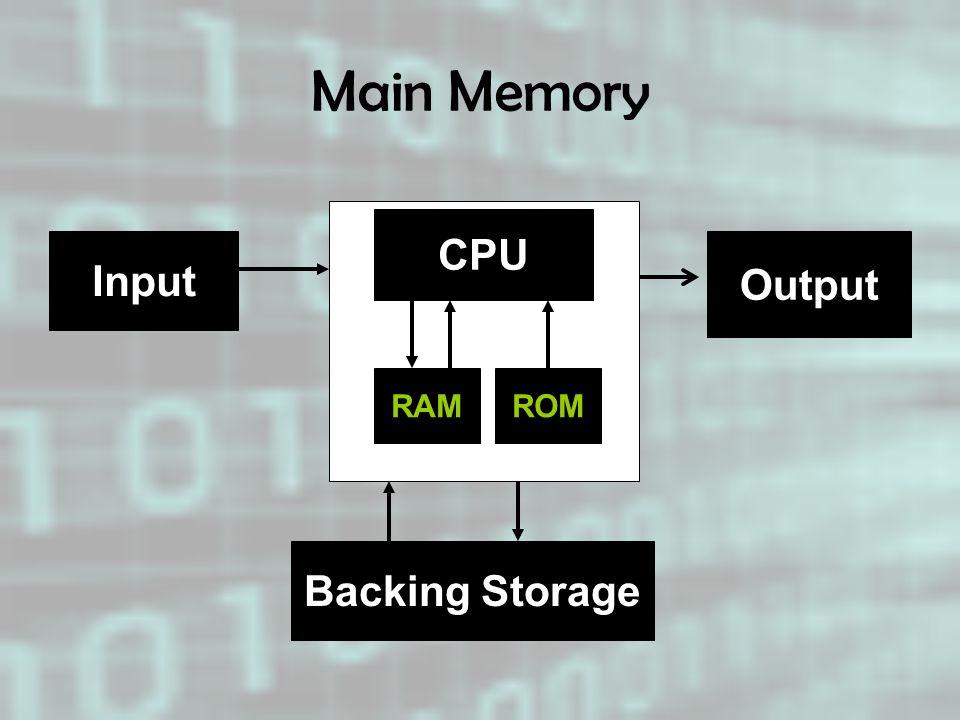 Main Memory CPU RAM Backing Storage Input Output ROM