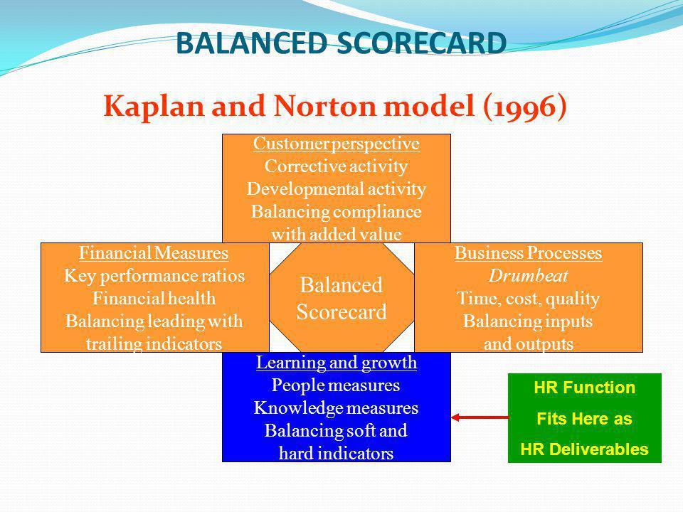 BALANCED SCORECARD Kaplan and Norton model (1996) Customer perspective Corrective activity Developmental activity Balancing compliance with added valu