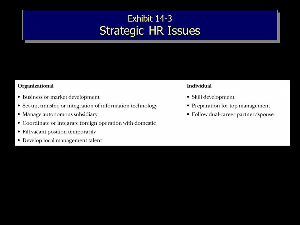 Exhibit 14-3 Strategic HR Issues