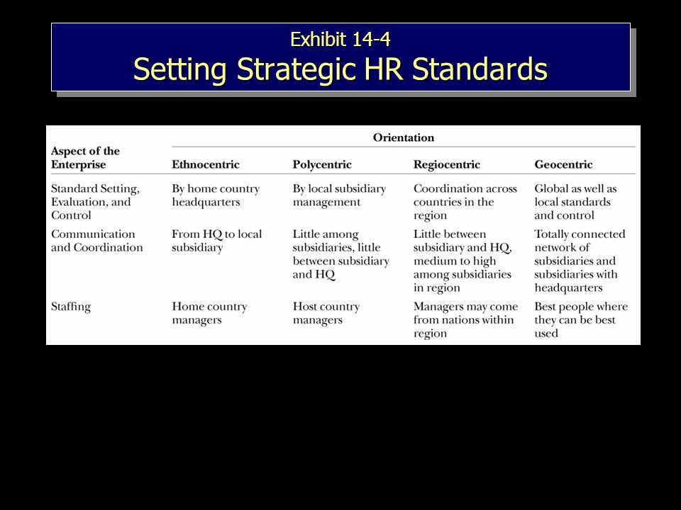 Exhibit 14-4 Setting Strategic HR Standards