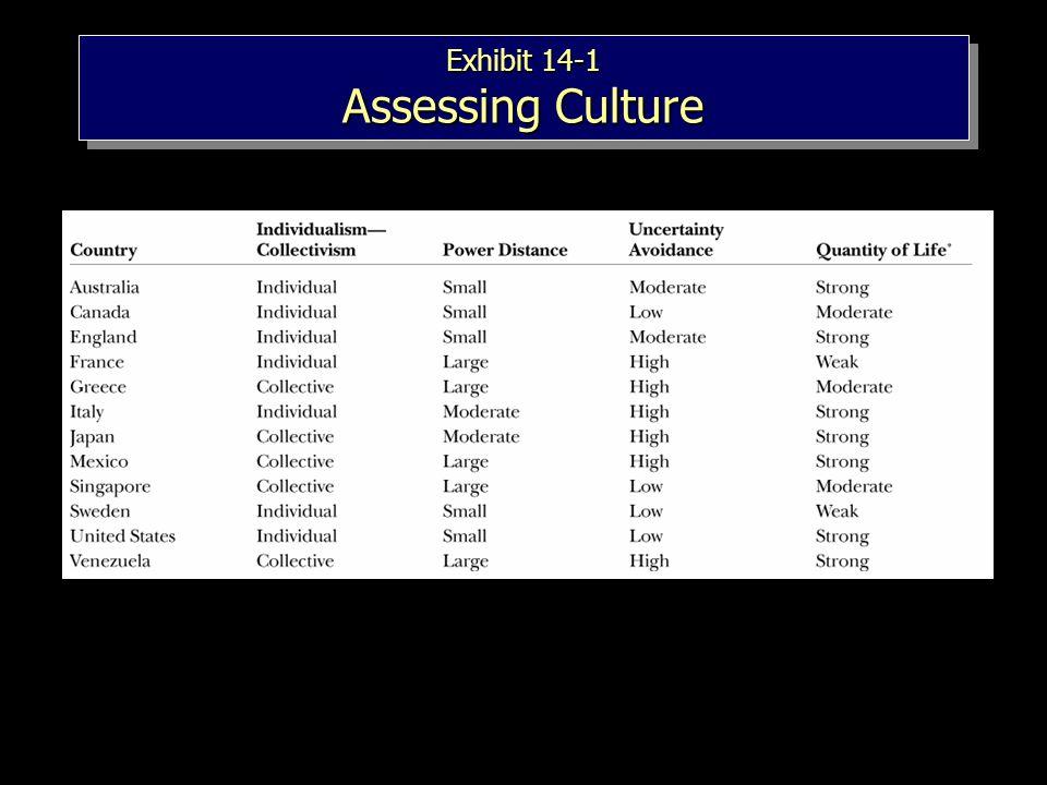 Exhibit 14-1 Assessing Culture