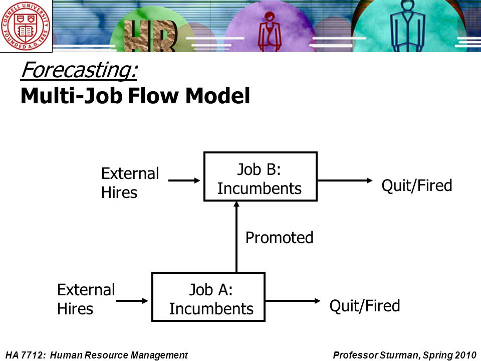 HA 7712: Human Resource ManagementProfessor Sturman, Spring 2010 Forecasting: Multi-Job Flow Model External Hires Promoted Quit/Fired Job A: Incumbents External Hires Quit/Fired Job B: Incumbents