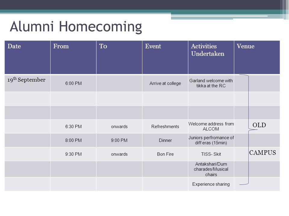 Alumni Homecoming DateFromT0EventActivities Undertaken Venue 19 th September 6:00 PMArrive at college Garland welcome with tikka at the RC 6:30 PMonwardsRefreshments Welcome address from ALCOM OLD 8:00 PM9:00 PMDinner Juniors perfromance of diff eras (15min) 9:30 PMonwardsBon FireTISS- Skit CAMPUS Antakshari/Dum charades/Musical chairs Experience sharing