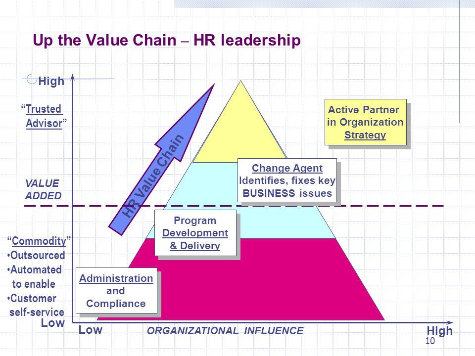 10 VALUE ADDED High Low ORGANIZATIONAL INFLUENCE Program Development & Delivery Program Development & Delivery Administration and Compliance Administration and Compliance Active Partner in Organization Strategy Active Partner in Organization Strategy HR Value Chain Commodity Outsourced Automated to enable Customer self-service Trusted Advisor Change Agent Identifies, fixes key BUSINESS issues Change Agent Identifies, fixes key BUSINESS issues Up the Value Chain – HR leadership