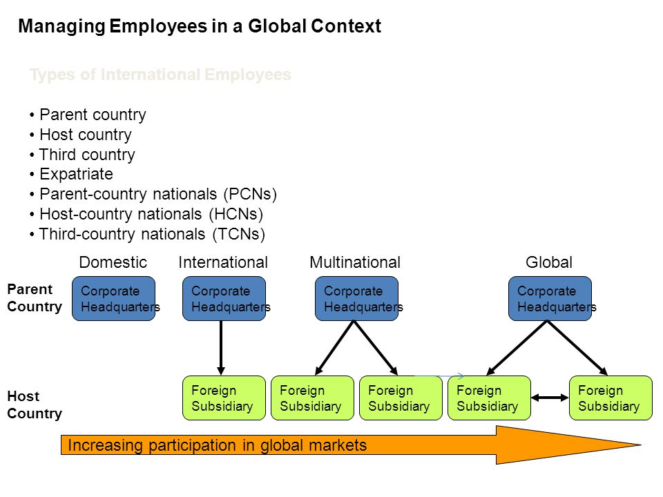 Managing Human Resources Globally Chapter 15 Managing Expatriates in Global Markets Human Resource in Managing Expatriates Staffing and Selection Communicate the value of international assignment for the company global Mission Ensure those with highest potential move internationally Provide short term assignment to increase the pool of employee with international experience Recruit employees who have lived or who were educated abroad Training & Career Make international assignment planning a part of career development Encourage early international experience Create learning opportunities during the assignment Use international assignment as a leadership development tools PA & Compensation Differentiate PM based on their roles Align Incentives with expatriation objectives Tailor benefits to the expatriate needs Emphasizes rewarding careers rather than short term outcomes Repratioation Involve the family in the orientation program at the beginning and at the end Establish mentor relationship Support for dual careers Secure opportunities for the returning manager to use knowledge and skills learned while being assisgned