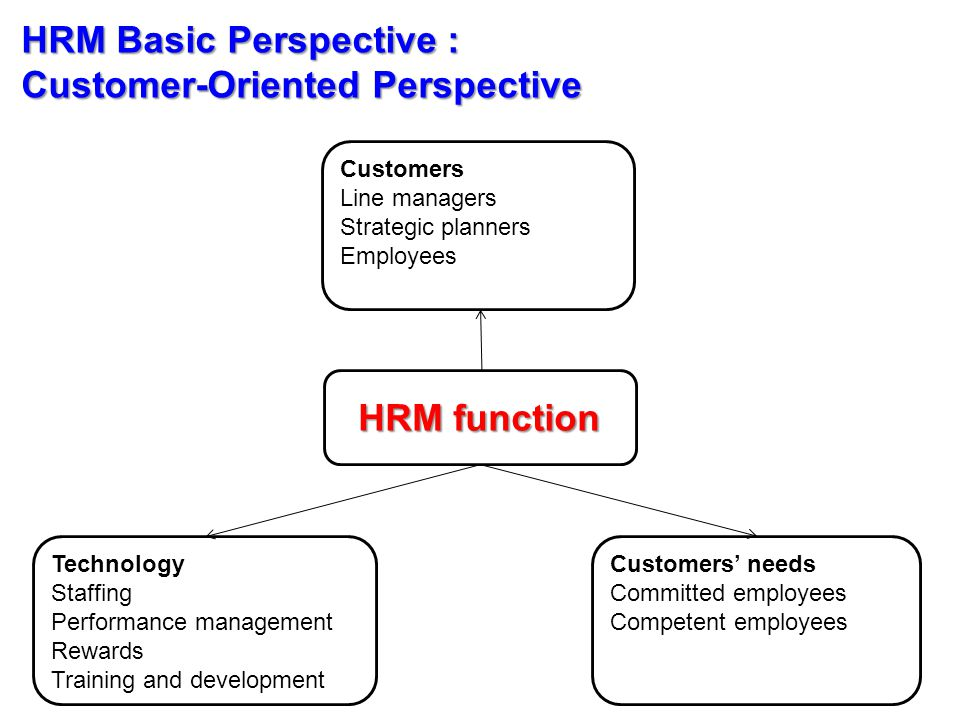 HRM Basic Perspective : Customer-Oriented Perspective Customers Line managers Strategic planners Employees HRM function Technology Staffing Performance management Rewards Training and development Customers' needs Committed employees Competent employees
