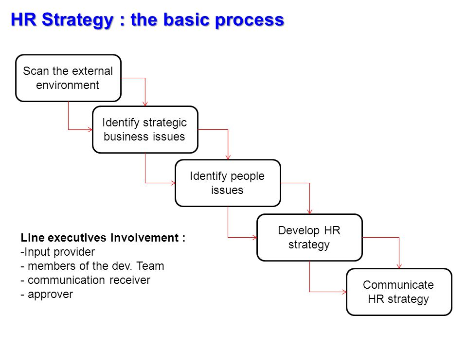 Ways to Generated an HR Strategy Business issues/outcomes 3 different Inside-Out Stages People issues/outcomes HR Strategy People issues/outcomes HR Strategy People issues/outcomes HR Strategy Business-Linked (5 cases) People-Linked (7 cases) HR Focused (3 cases) An Outside-in Perspective Business issues/outcomes People issues/outcomes HR Strategy Business-Driven (5 cases)